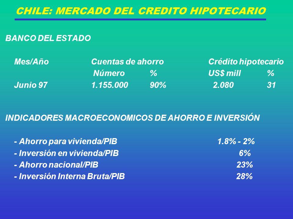 CHILE: MERCADO DEL CREDITO HIPOTECARIO BANCO DEL ESTADO Mes/AñoCuentas de ahorroCrédito hipotecario Número %US$ mill% Junio 971.155.00090% 2.08031 INDICADORES MACROECONOMICOS DE AHORRO E INVERSIÓN - Ahorro para vivienda/PIB 1.8% - 2% - Inversión en vivienda/PIB 6% - Ahorro nacional/PIB 23% - Inversión Interna Bruta/PIB 28%