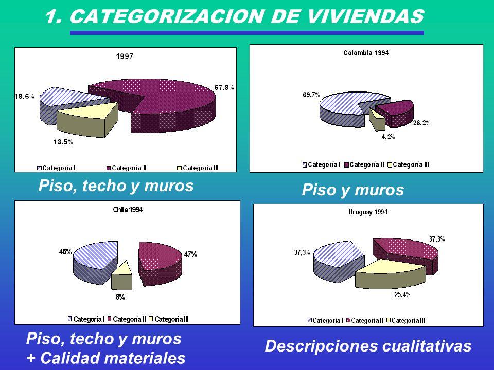 1. CATEGORIZACION DE VIVIENDAS Piso, techo y muros Piso y muros Piso, techo y muros + Calidad materiales Descripciones cualitativas