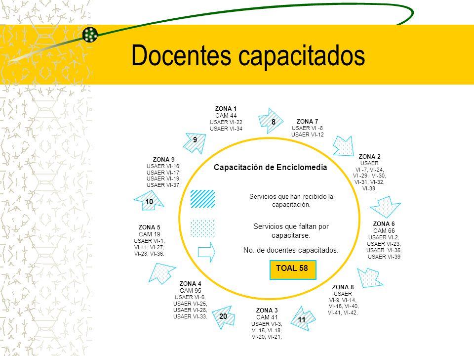 Docentes capacitados Capacitación de Enciclomedia Servicios que han recibido la capacitación. Servicios que faltan por capacitarse. No. de docentes ca