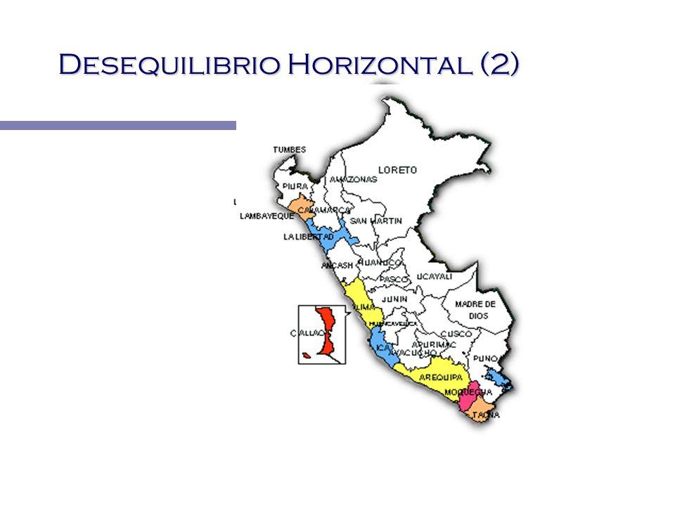 Desequilibrio Horizontal (2)