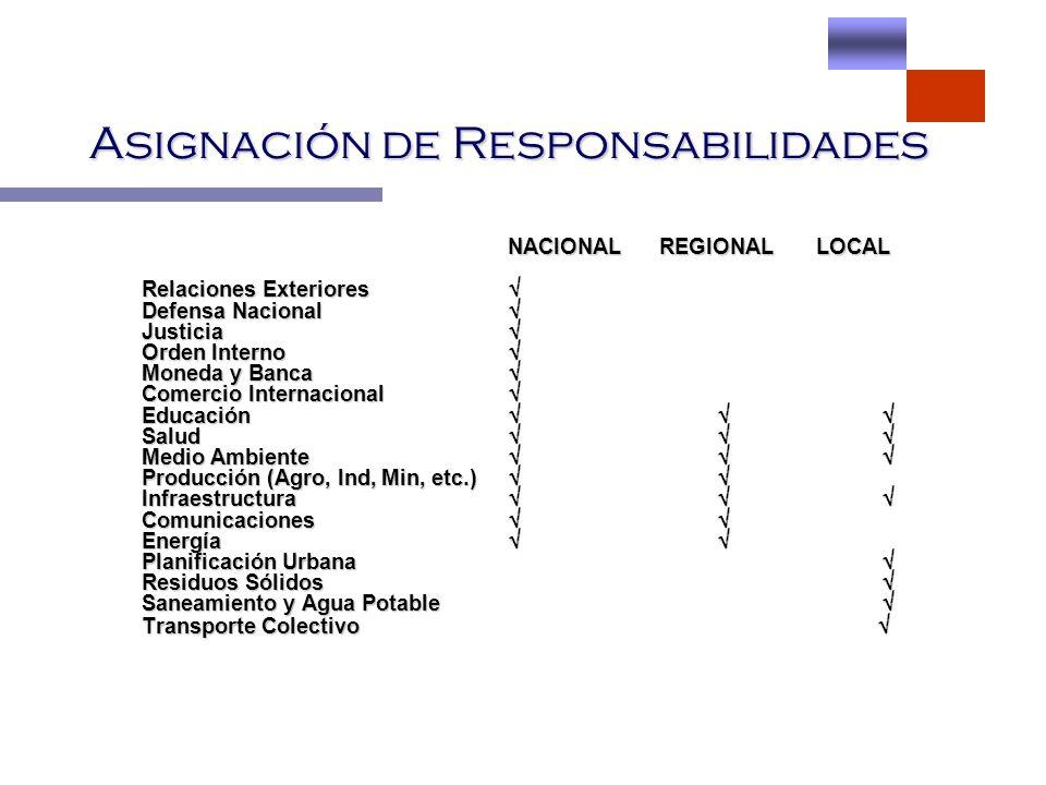 Asignación de Responsabilidades NACIONAL REGIONAL LOCAL NACIONAL REGIONAL LOCAL Relaciones Exteriores Relaciones Exteriores Defensa Nacional Defensa N