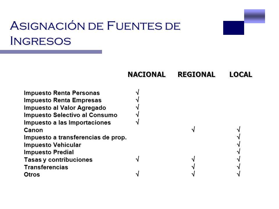 Asignación de Fuentes de Ingresos NACIONAL REGIONAL LOCAL NACIONAL REGIONAL LOCAL Impuesto Renta Personas Impuesto Renta Personas Impuesto Renta Empre