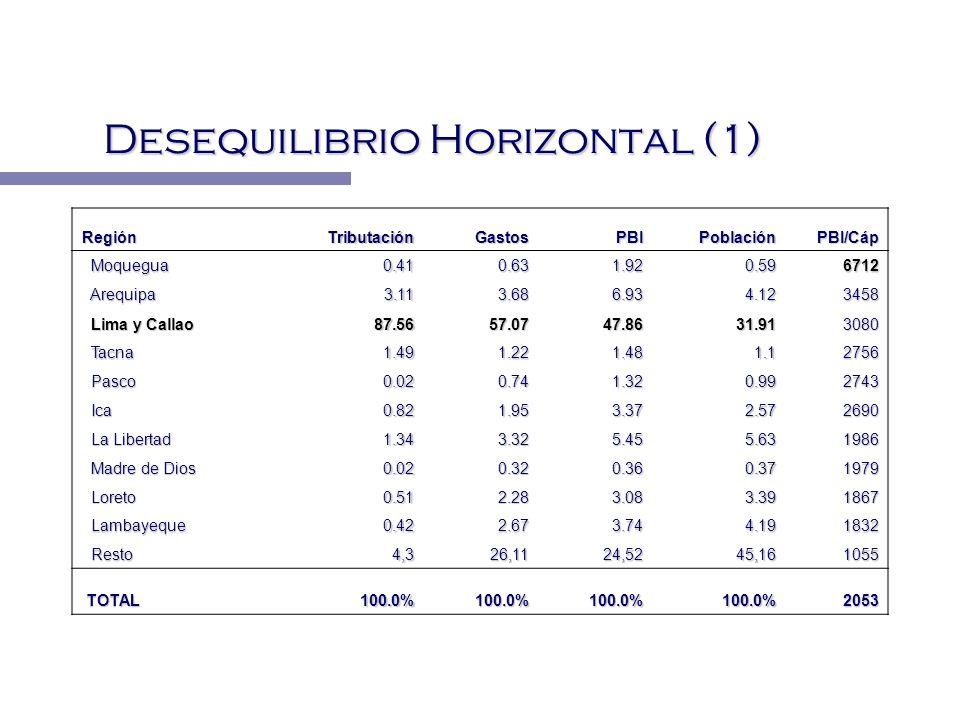 Desequilibrio Horizontal (1) RegiónTributaciónGastosPBIPoblación PBI/Cáp Moquegua Moquegua0.410.631.920.596712 Arequipa Arequipa3.113.686.934.123458 L