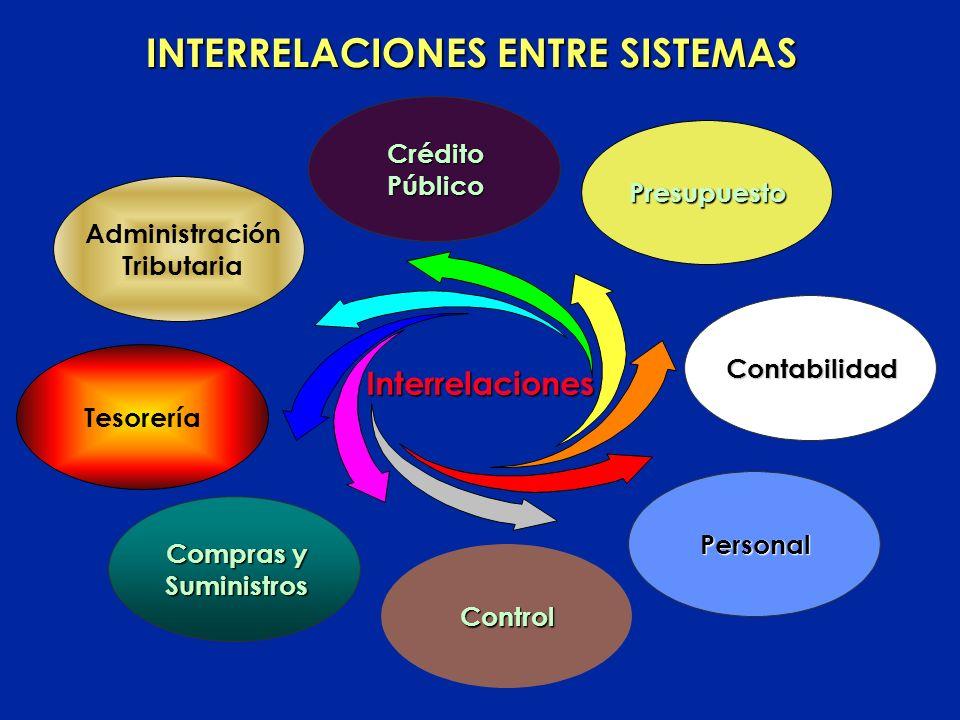 Interrelaciones entre Sistemas Centralización Normativa y Descentralización Operativa REFORMA DE LA ADMINISTRACION FINANCIERA Sustento Metodológico
