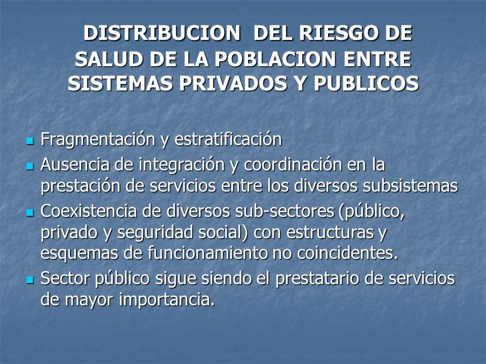 DISTRIBUCION DEL RIESGO DE SALUD DE LA POBLACION ENTRE SISTEMAS PRIVADOS Y PUBLICOS DISTRIBUCION DEL RIESGO DE SALUD DE LA POBLACION ENTRE SISTEMAS PR