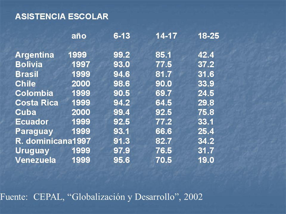Fuente: CEPAL, Globalización y Desarrollo, 2002