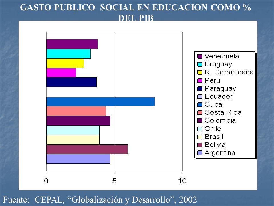 Fuente: CEPAL, Globalización y Desarrollo, 2002 GASTO PUBLICO SOCIAL EN EDUCACION COMO % DEL PIB