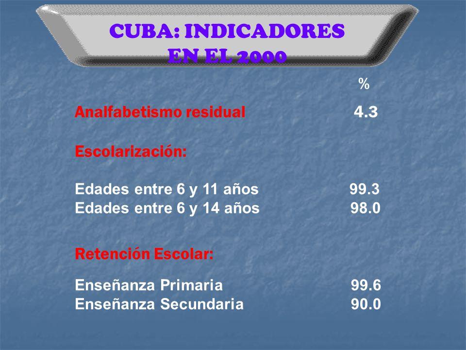 CUBA: INDICADORES EN EL 2000 Escolarización: Edades entre 6 y 11 años 99.3 Edades entre 6 y 14 años 98.0 Retención Escolar: Enseñanza Primaria 99.6 En