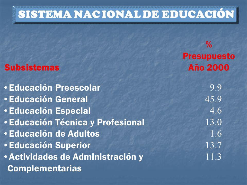 SISTEMA NAC IONAL DE EDUCACIÓN Subsistemas % Presupuesto Año 2000 Educación Preescolar Educación General Educación Especial Educación Técnica y Profes