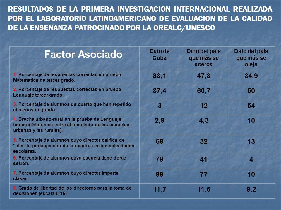 Factor Asociado Dato de Cuba Dato del país que más se acerca Dato del país que más se aleja 1. Porcentaje de respuestas correctas en prueba Matemática