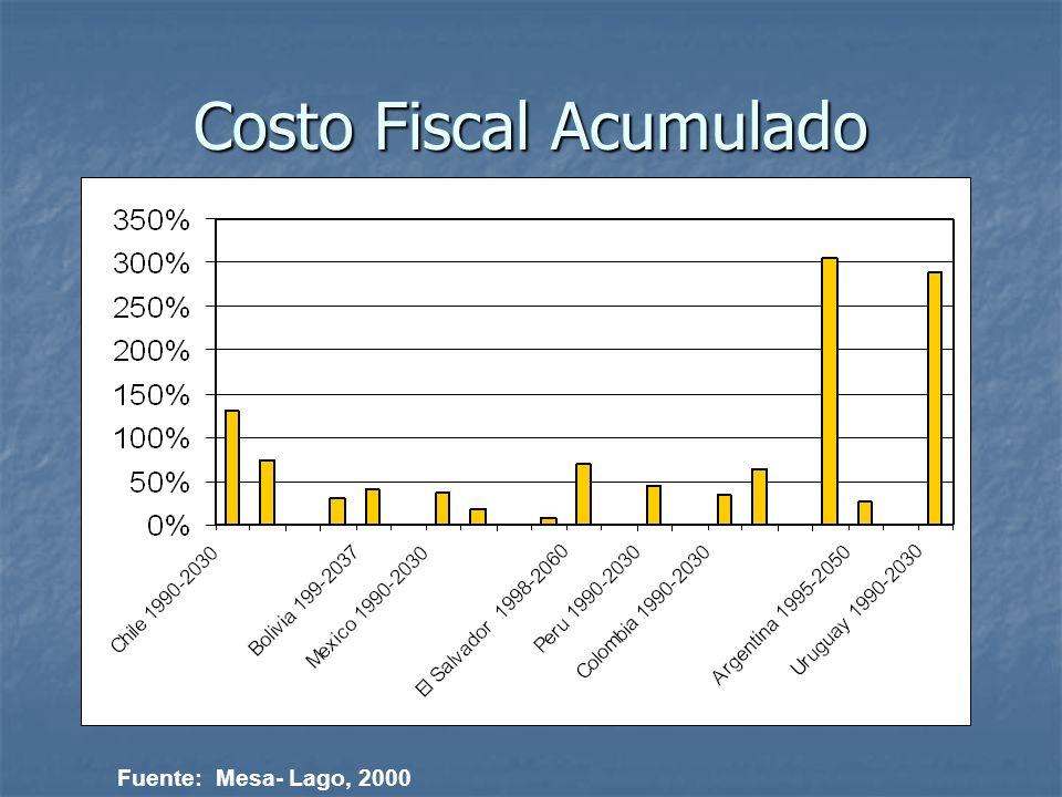 Costo Fiscal Acumulado Fuente: Mesa- Lago, 2000