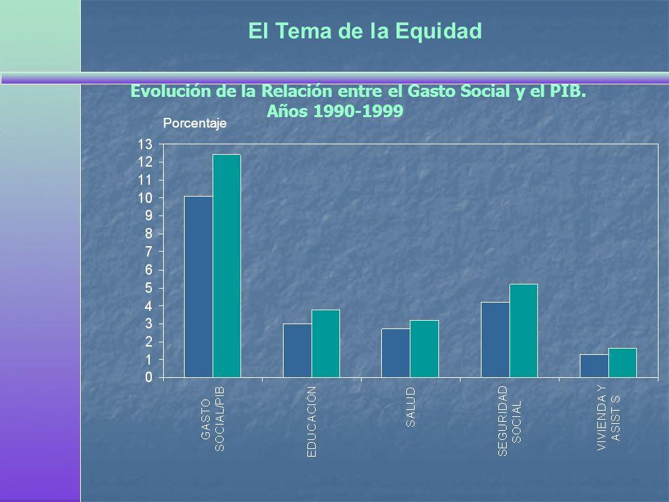 El Tema de la Equidad Porcentaje Evolución de la Relación entre el Gasto Social y el PIB. Años 1990-1999