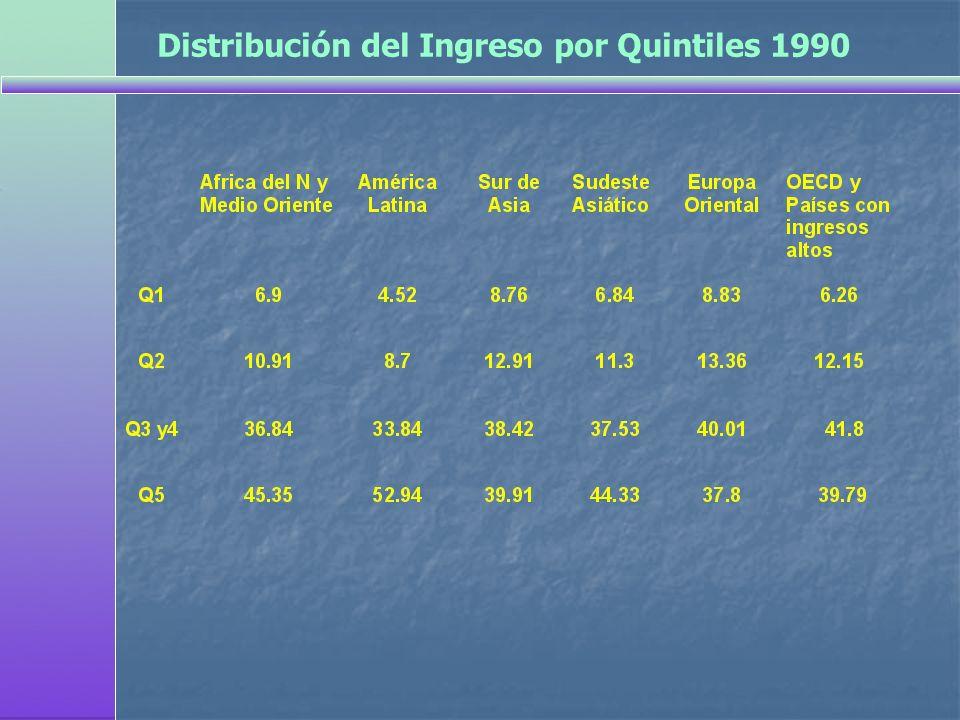 Distribución del Ingreso por Quintiles 1990