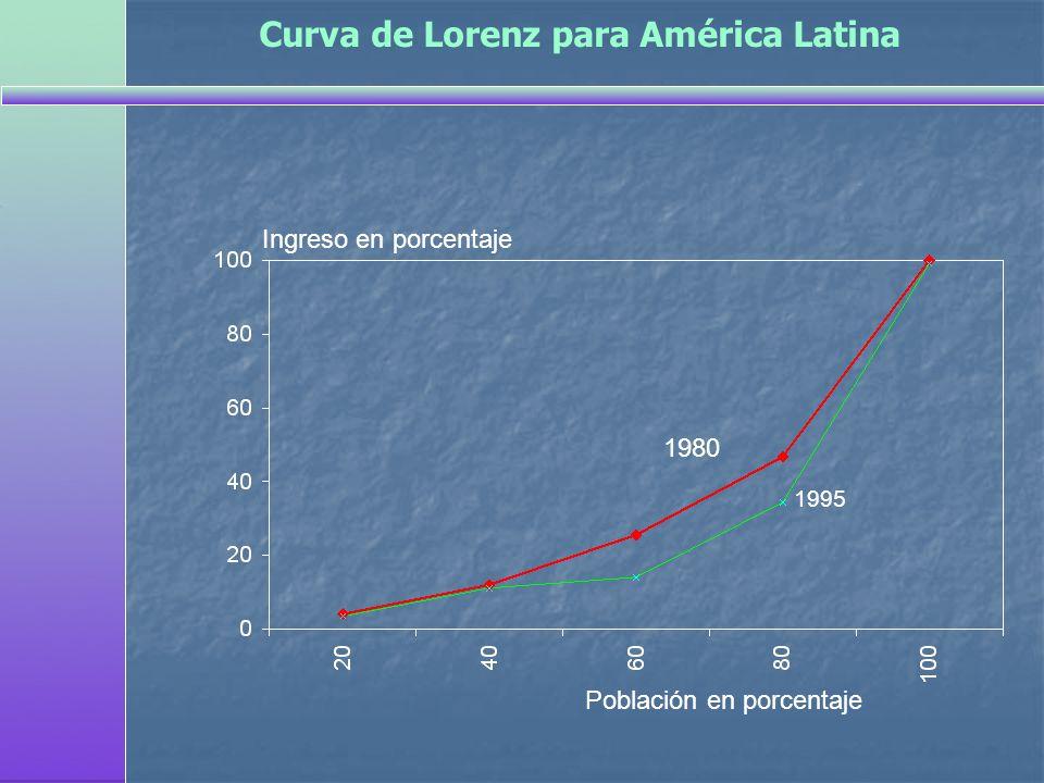 Ingreso en porcentaje 1980 1995 Población en porcentaje Curva de Lorenz para América Latina