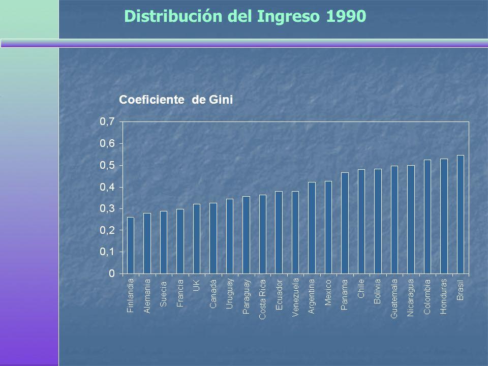 Coeficiente de Gini Distribución del Ingreso 1990