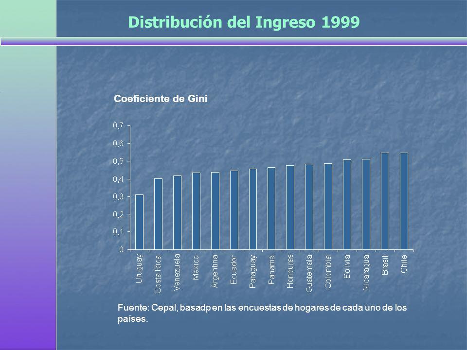 Coeficiente de Gini Fuente: Cepal, basadp en las encuestas de hogares de cada uno de los países. Distribución del Ingreso 1999