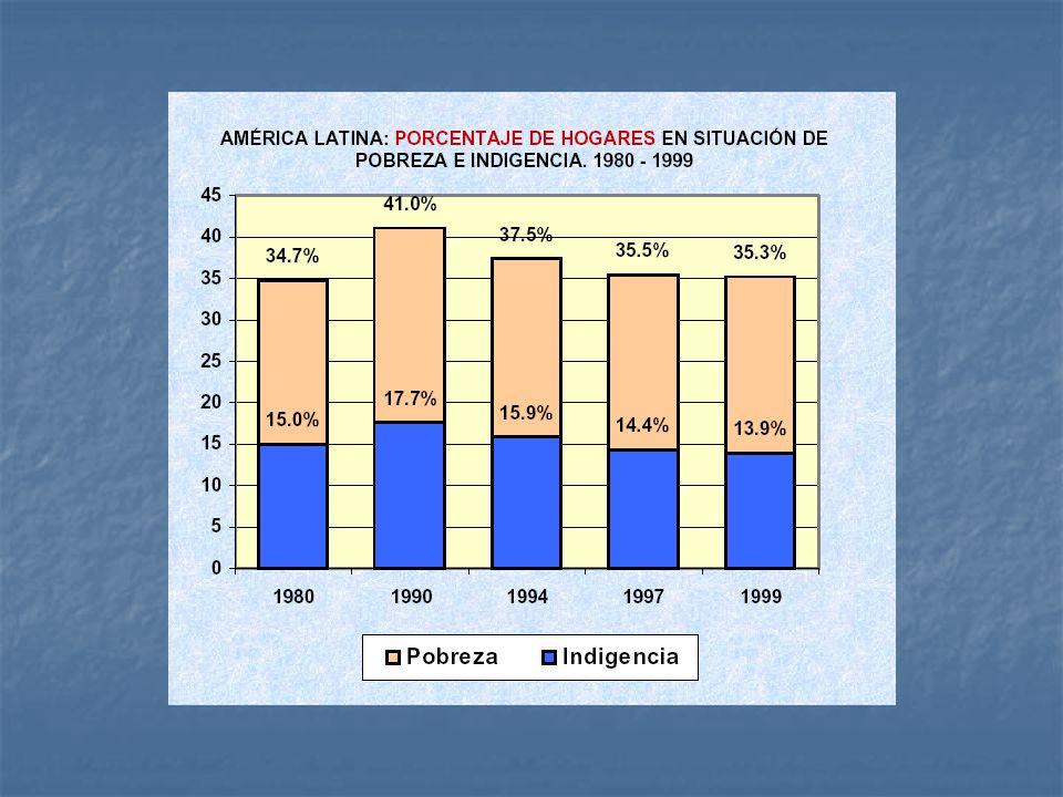 Fuente: Szekely y Hilger (2001) Incluye cifrras 1989, 90 y 91 % Brecha de Pobreza 1990