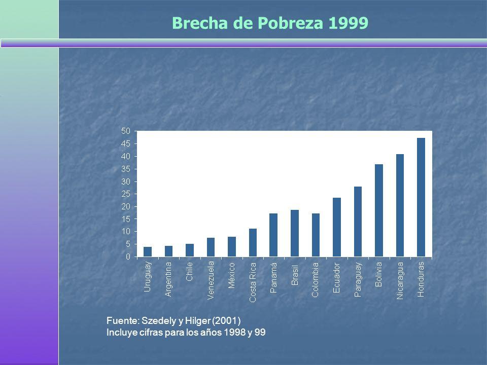 Fuente: Szedely y Hilger (2001) Incluye cifras para los años 1998 y 99 Brecha de Pobreza 1999