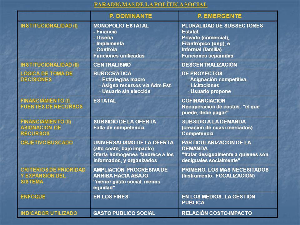 PARADIGMAS DE LA POLÍTICA SOCIAL P. DOMINANTEP. EMERGENTE INSTITUCIONALIDAD (I)MONOPOLIO ESTATAL - Financia - Diseña - Implementa - Controla Funciones