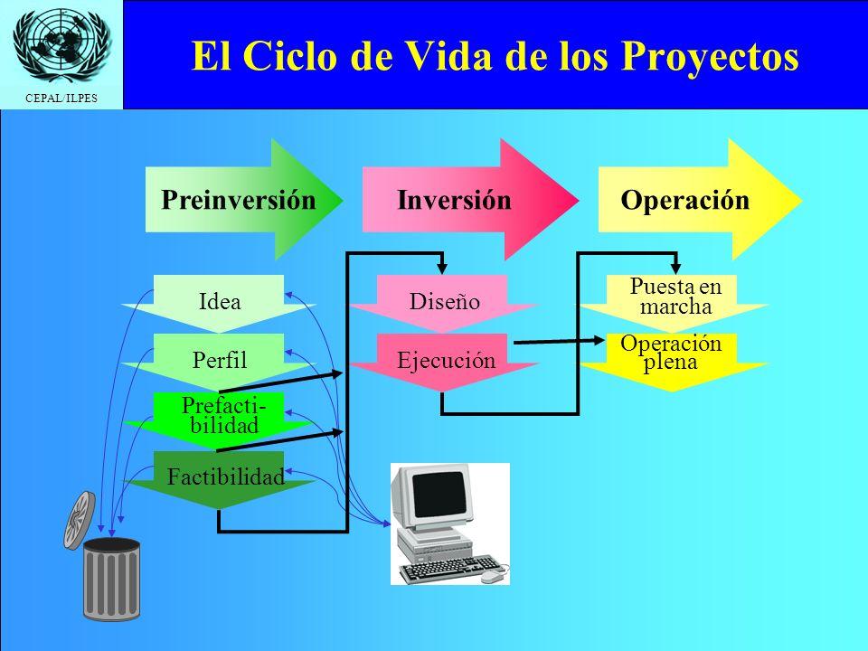 CEPAL/ILPES El Ciclo de Vida de los Proyectos PreinversiónInversión Operación IdeaPerfil Prefacti- bilidad Factibilidad Diseño Ejecución Puesta en marcha Operación plena