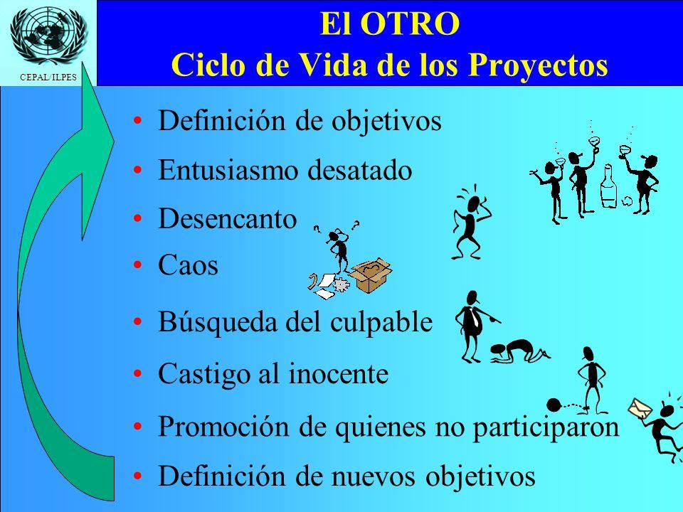 CEPAL/ILPES El OTRO Ciclo de Vida de los Proyectos Definición de objetivos Entusiasmo desatado Desencanto Caos Búsqueda del culpable Castigo al inocente Promoción de quienes no participaron Definición de nuevos objetivos