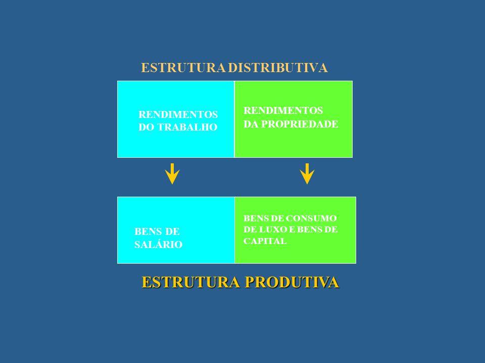 Retorno do debate sobre estilos de crescimento? (Alguns episódios da evolução do pensamento brasileiro) Furtado : a visão estagnacionista Conceição /J
