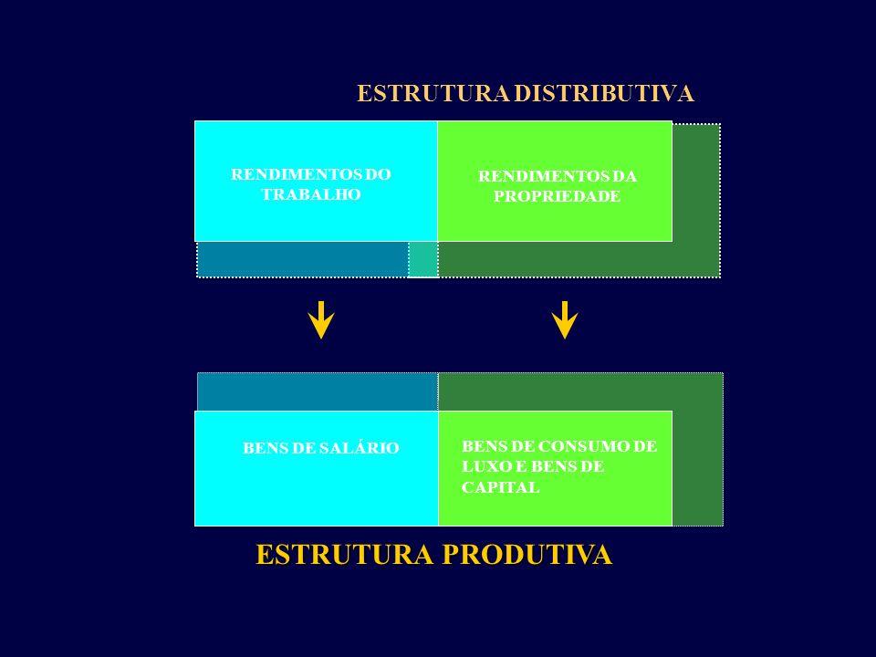 ESTRUTURA DISTRIBUTIVA ESTRUTURA PRODUTIVA RENDIMENTOS DO TRABALHO RENDIMENTOS DA PROPRIEDADE BENS DE SALÁRIO BENS DE CONSUMO DE LUXO E BENS DE CAPITA