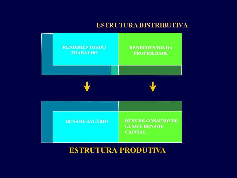 ESTRUTURA DISTRIBUTIVA ESTRUTURA PRODUTIVA BENS DE SALÁRIO BENS DE CONSUMO DE LUXO E BENS DE CAPITAL RENDIMENTOS DO TRABALHO RENDIMENTOS DA PROPRIEDAD