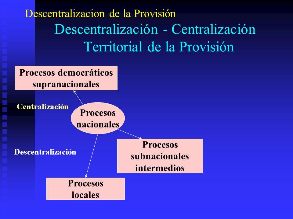 Descentralizacion de la Provisión Descentralización - Centralización Territorial de la Provisión Procesos democráticos supranacionales Procesos nacion