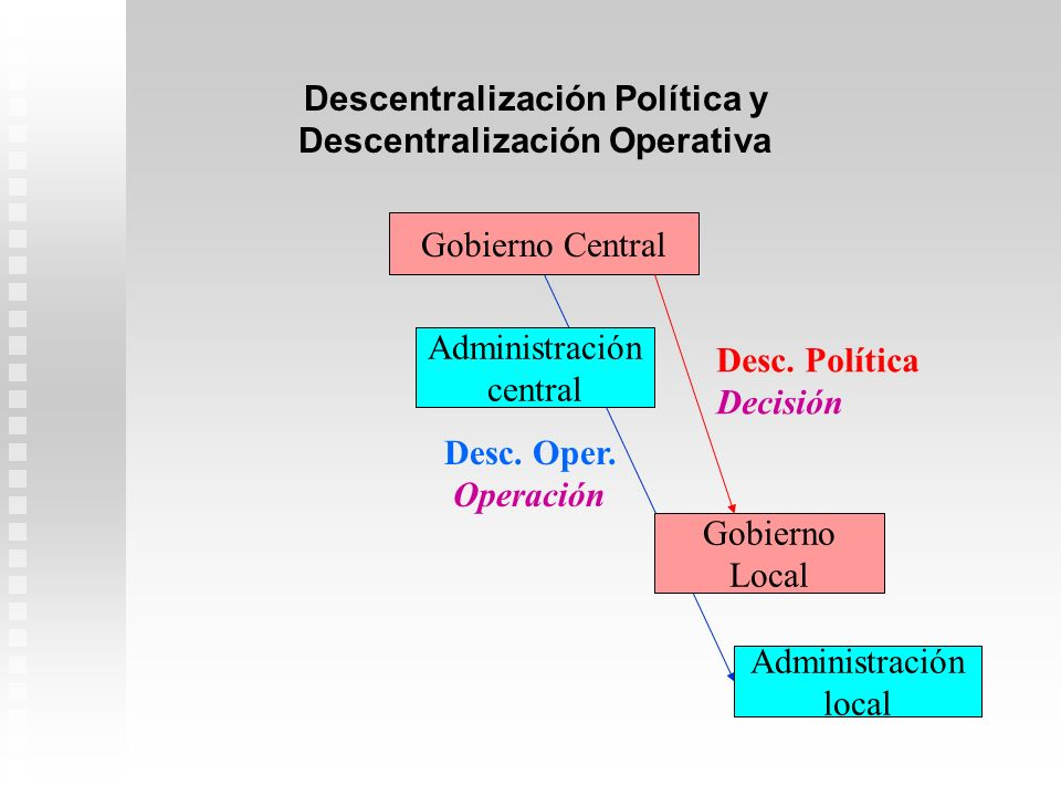 Gobierno Central Gobierno Local Desc. Política Decisión Descentralización Política y Descentralización Operativa Administración central Administración