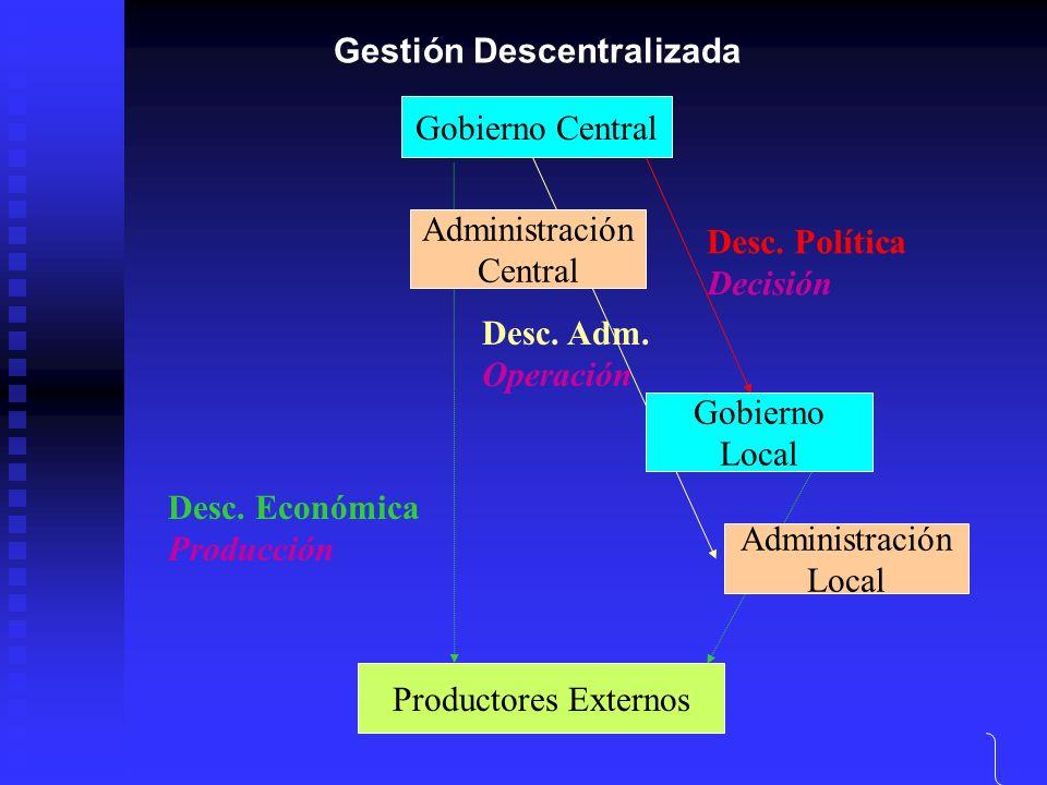 Gobierno Central Gobierno Local Productores Externos Desc. Política Decisión Desc. Económica Producción Gestión Descentralizada Administración Central