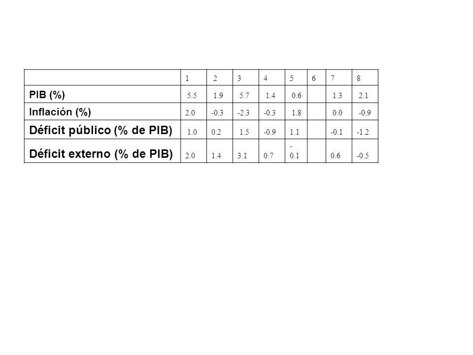 1 2345678 PIB (%) 5.5 1.9 5.7 1.4 0.6 1.3 2.1 Inflación (%) 2.0 -0.3 -2.3 -0.3 1.8 0.0 -0.9 Déficit público (% de PIB) 1.00.2 1.5-0.9 1.1 -0.1 -1.2 Déficit externo (% de PIB) 2.0 1.4 3.1 0.7 - 0.1 0.6 -0.5