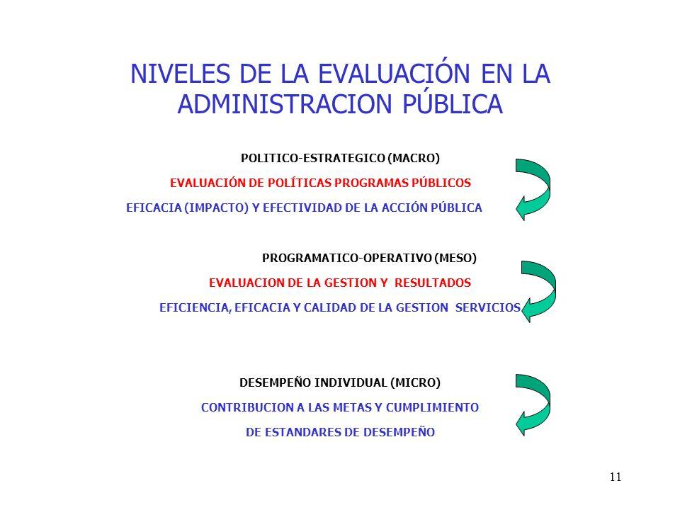 11 NIVELES DE LA EVALUACIÓN EN LA ADMINISTRACION PÚBLICA POLITICO-ESTRATEGICO (MACRO) EVALUACIÓN DE POLÍTICAS PROGRAMAS PÚBLICOS EFICACIA (IMPACTO) Y