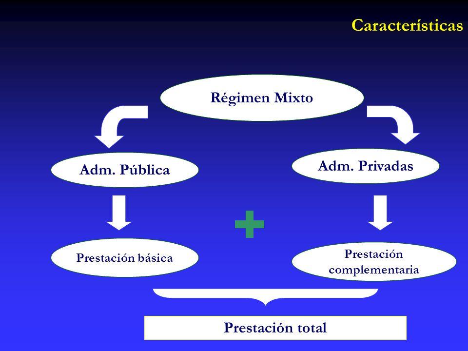 Régimen Mixto Adm. Pública Adm.
