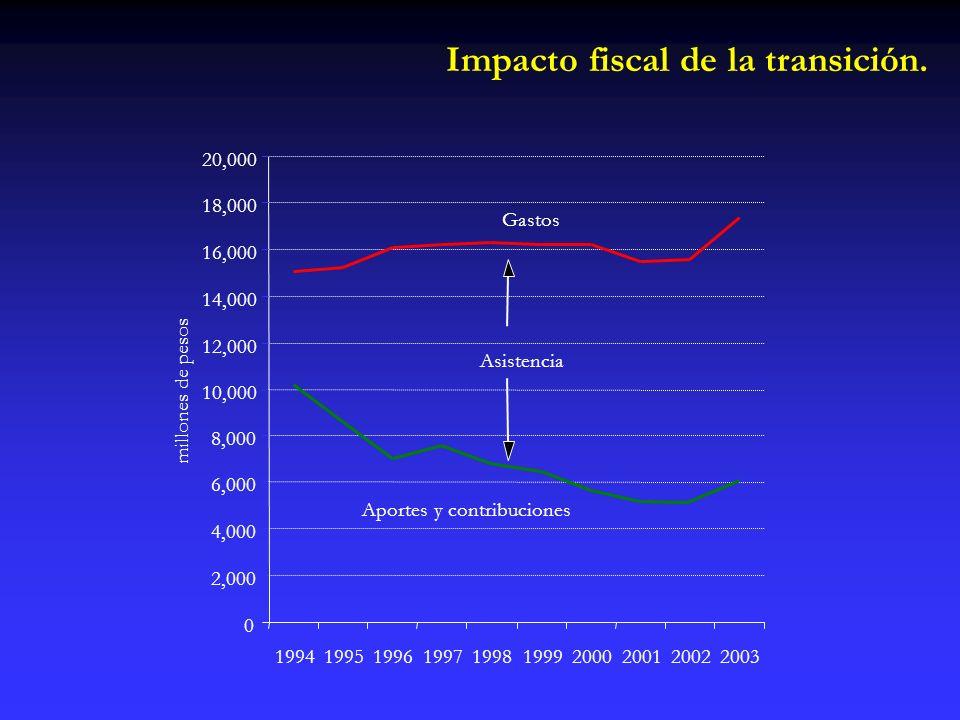 0 2,000 4,000 6,000 8,000 10,000 12,000 14,000 16,000 18,000 20,000 1994199519961997199819992000200120022003 año millones de pesos Gastos Aportes y contribuciones Asistencia Impacto fiscal de la transición.