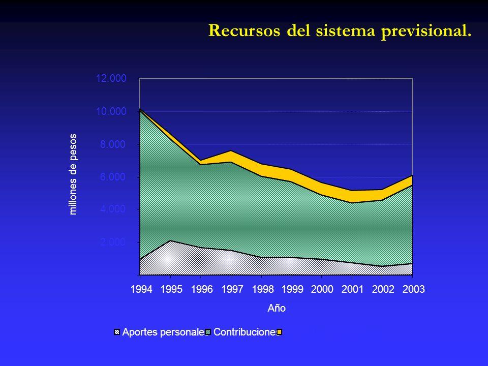 Recursos del sistema previsional.