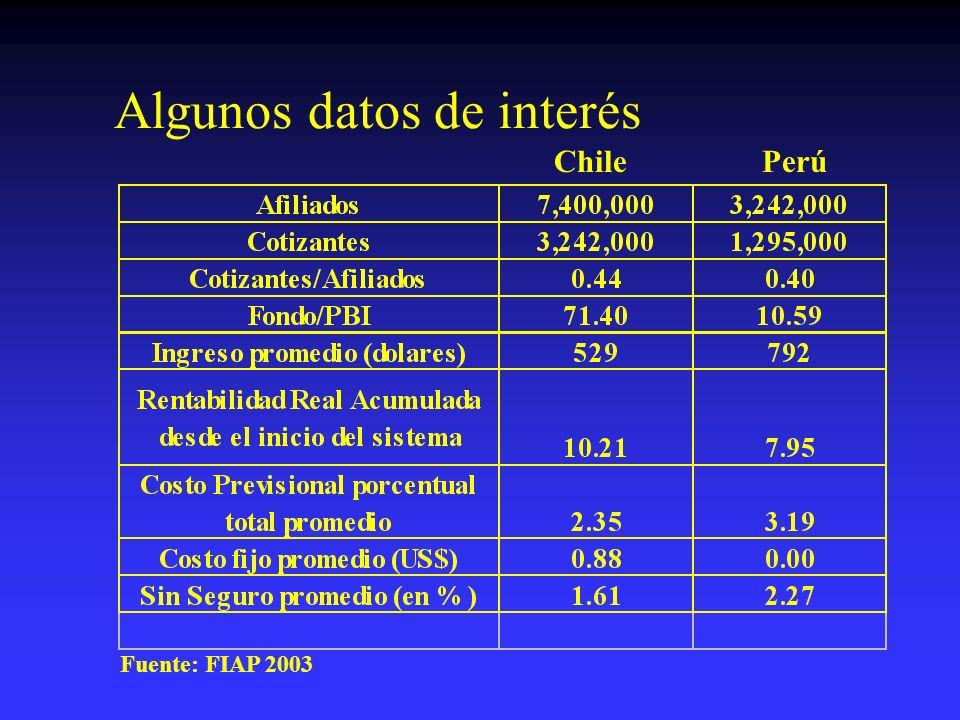 0 2,000 4,000 6,000 8,000 10,000 12,000 14,000 16,000 1994199519961997199819992000200120022003 año millones de pesos Impacto fiscal de las reformas.
