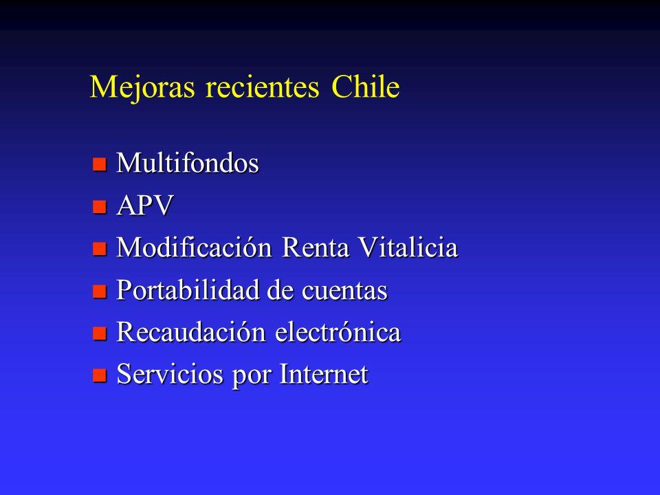 Mejoras recientes Chile Multifondos Multifondos APV APV Modificación Renta Vitalicia Modificación Renta Vitalicia Portabilidad de cuentas Portabilidad de cuentas Recaudación electrónica Recaudación electrónica Servicios por Internet Servicios por Internet