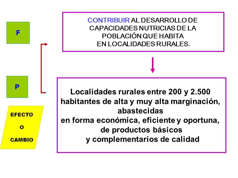 CONTRIBUIR A LA SUSTENTABILIDAD AMBIENTAL ASOCIADA A LA DEFORESTACIÓN DE LOS BOSQUE NACIONALES Se han incrementado los índices de forestación y refore