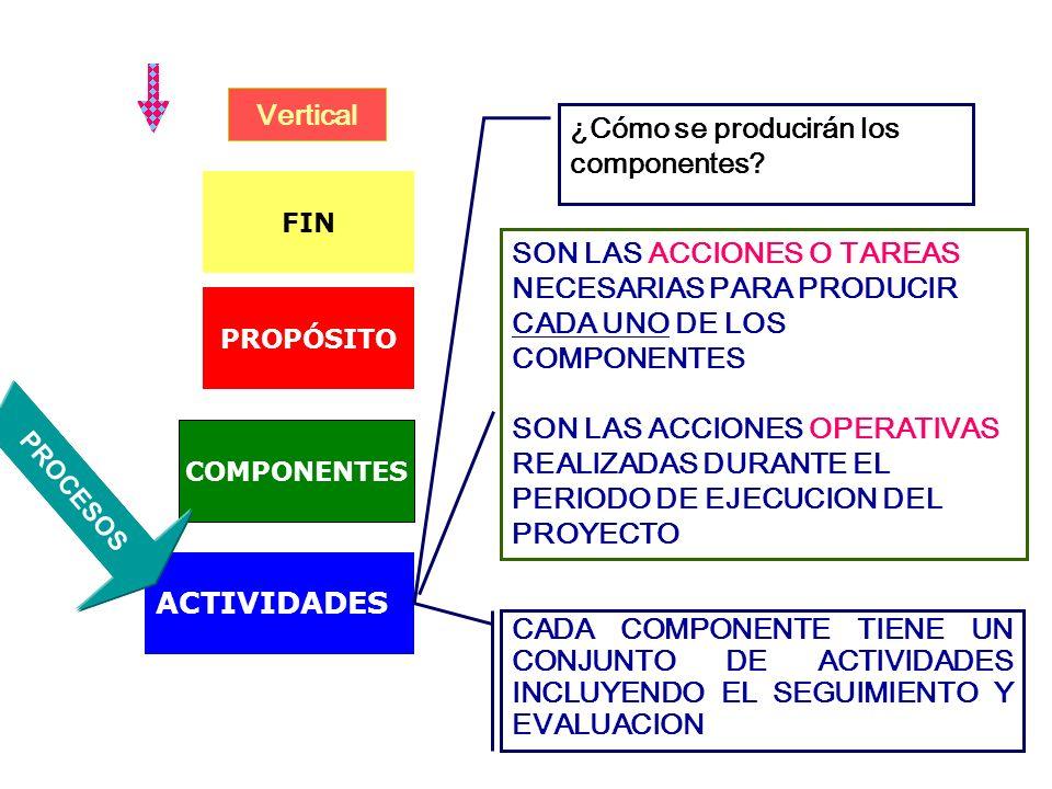Vertical PROPÓSITO COMPONENTES ACTIVIDADES FIN ¿Cómo lograré el propósito? SON TODOS LOS DIFERENTES BIENES, SERVICIOS, OBRAS, ESTUDIOS QUE SE REQUIERE