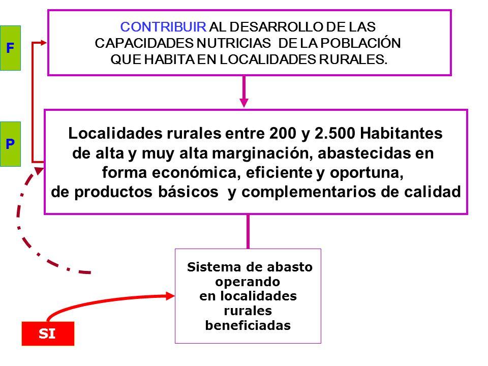 CONTRIBUIR A MEJORAR LA PRODUCTIVIDAD DE LA LA POBLACIÓN RURAL Y PESQUERA PROMOVIENDO LOS PROCESOS DE AGREGACIÓN DE VALOR Productores agropecuarios, p
