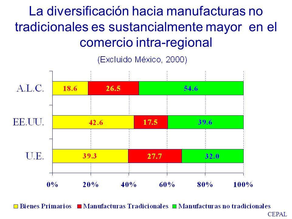 CEPAL La diversificación hacia manufacturas no tradicionales es sustancialmente mayor en el comercio intra-regional
