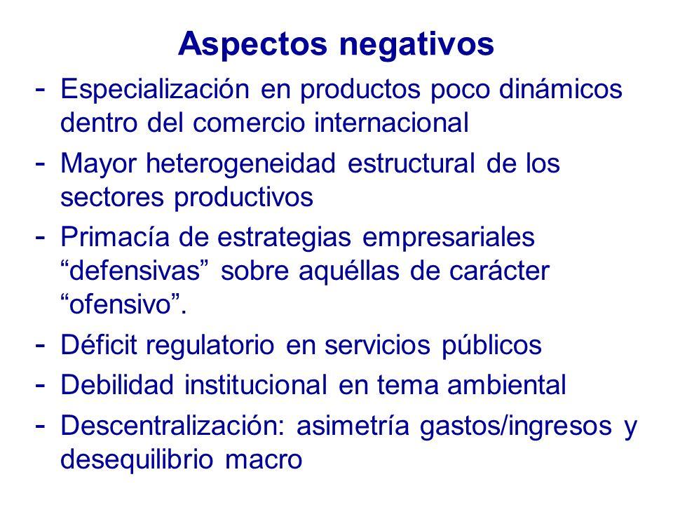 Aspectos negativos - Especialización en productos poco dinámicos dentro del comercio internacional - Mayor heterogeneidad estructural de los sectores productivos - Primacía de estrategias empresariales defensivas sobre aquéllas de carácter ofensivo.