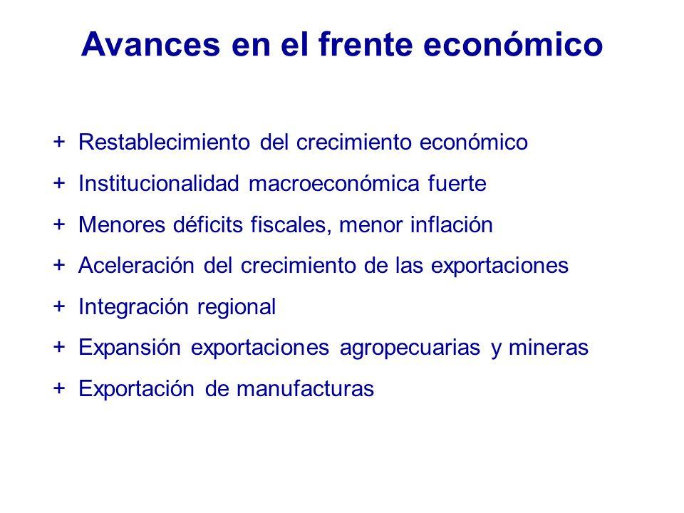 Avances en el frente económico +Restablecimiento del crecimiento económico +Institucionalidad macroeconómica fuerte +Menores déficits fiscales, menor inflación +Aceleración del crecimiento de las exportaciones +Integración regional +Expansión exportaciones agropecuarias y mineras +Exportación de manufacturas