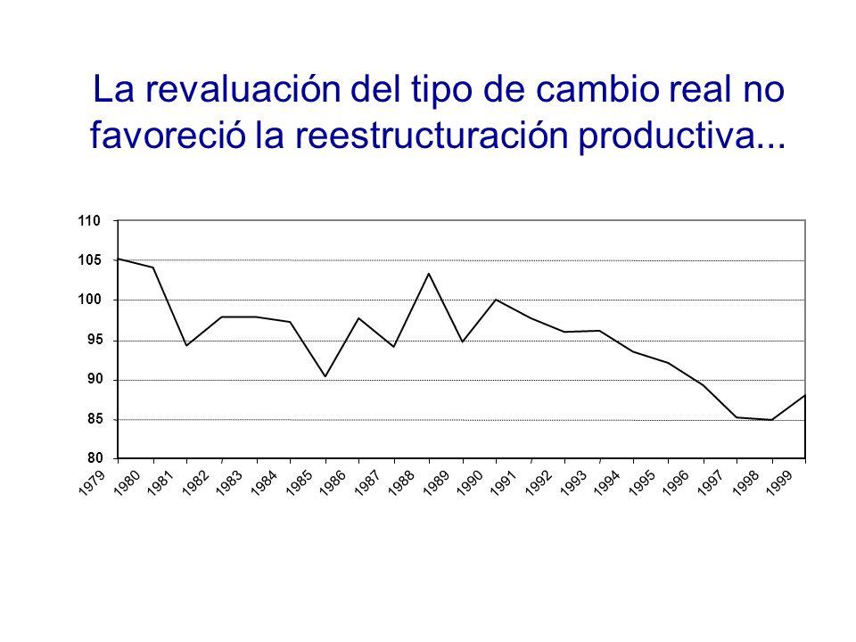 La revaluación del tipo de cambio real no favoreció la reestructuración productiva...