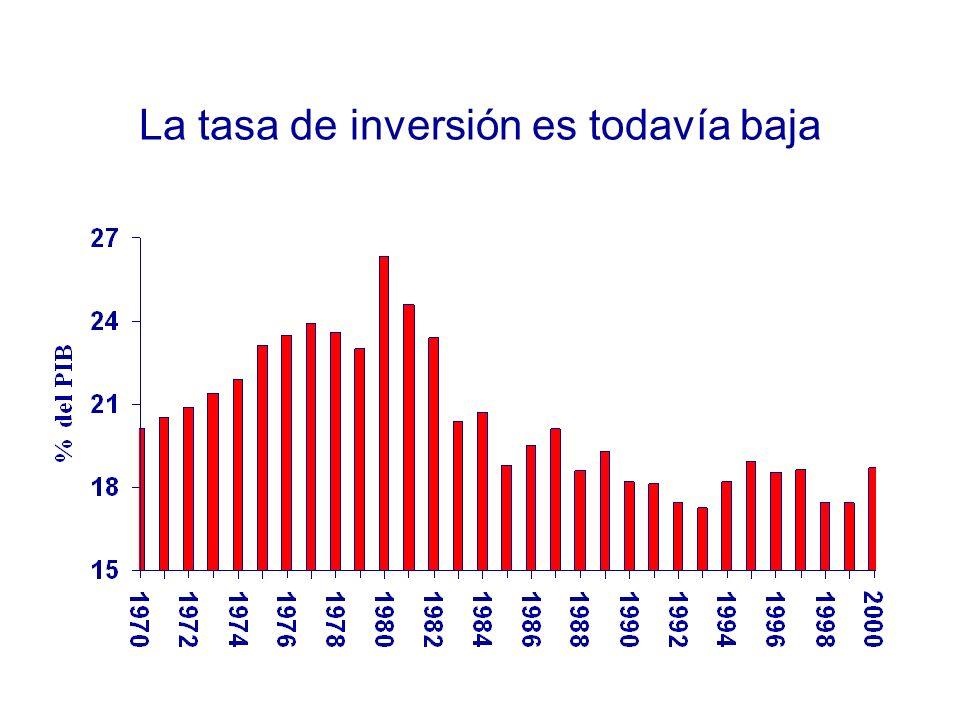 La tasa de inversión es todavía baja