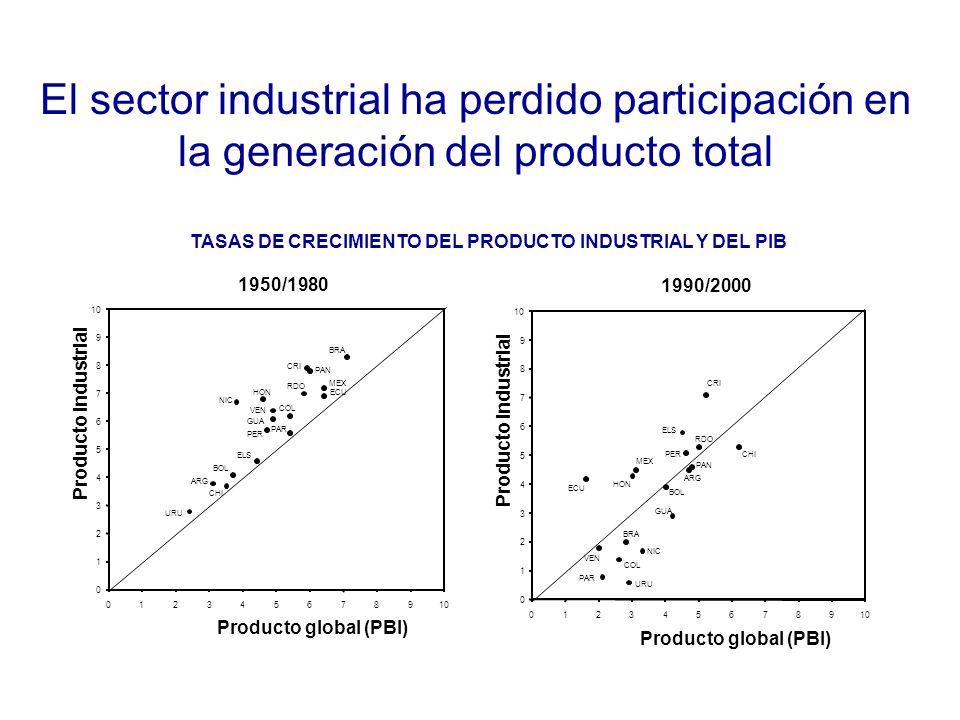 El sector industrial ha perdido participación en la generación del producto total 0 1 2 3 4 5 6 7 8 9 10 0123456789 Producto global (PBI) Producto industrial URU ARG CHI BOL ELS NIC HON VEN GUA PER COL PAR RDO CRI PAN MEX ECU BRA 1950/1980 0 1 2 3 4 5 6 7 8 9 10 0123456789 Producto global (PBI) Producto industrial 1990/2000 CRI CHI ECU MEX HON ELS PER RDO COL URU VEN PAR BRA NIC GUA PAN BOL ARG TASAS DE CRECIMIENTO DEL PRODUCTO INDUSTRIAL Y DEL PIB