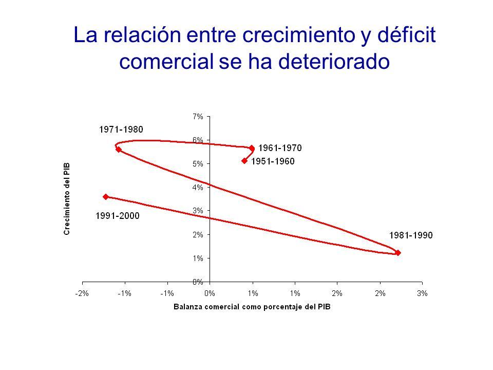La relación entre crecimiento y déficit comercial se ha deteriorado