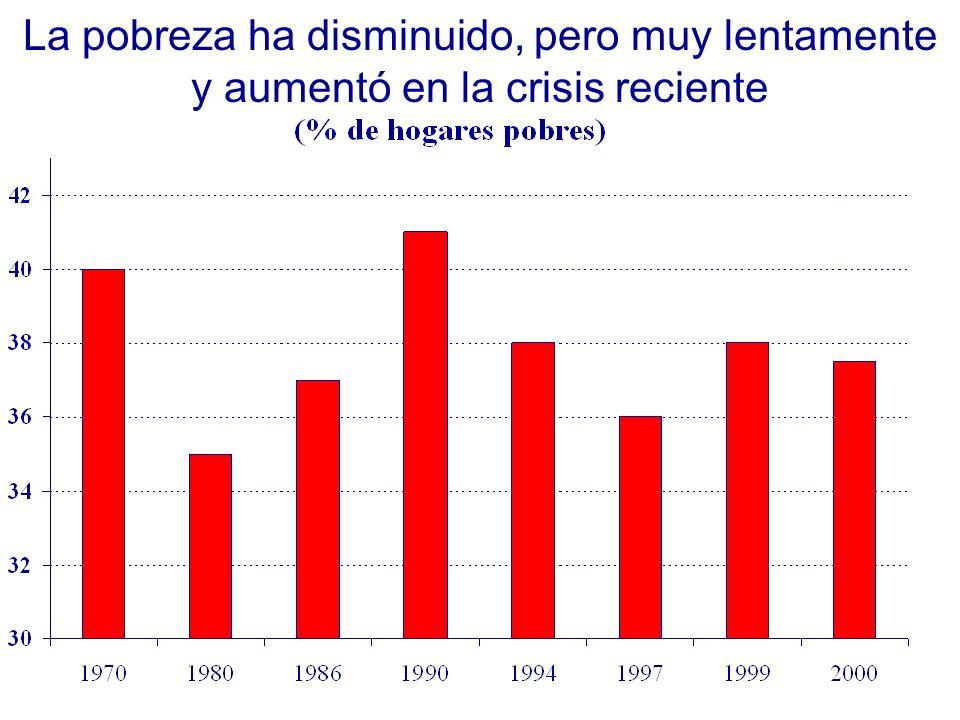 La pobreza ha disminuido, pero muy lentamente y aumentó en la crisis reciente