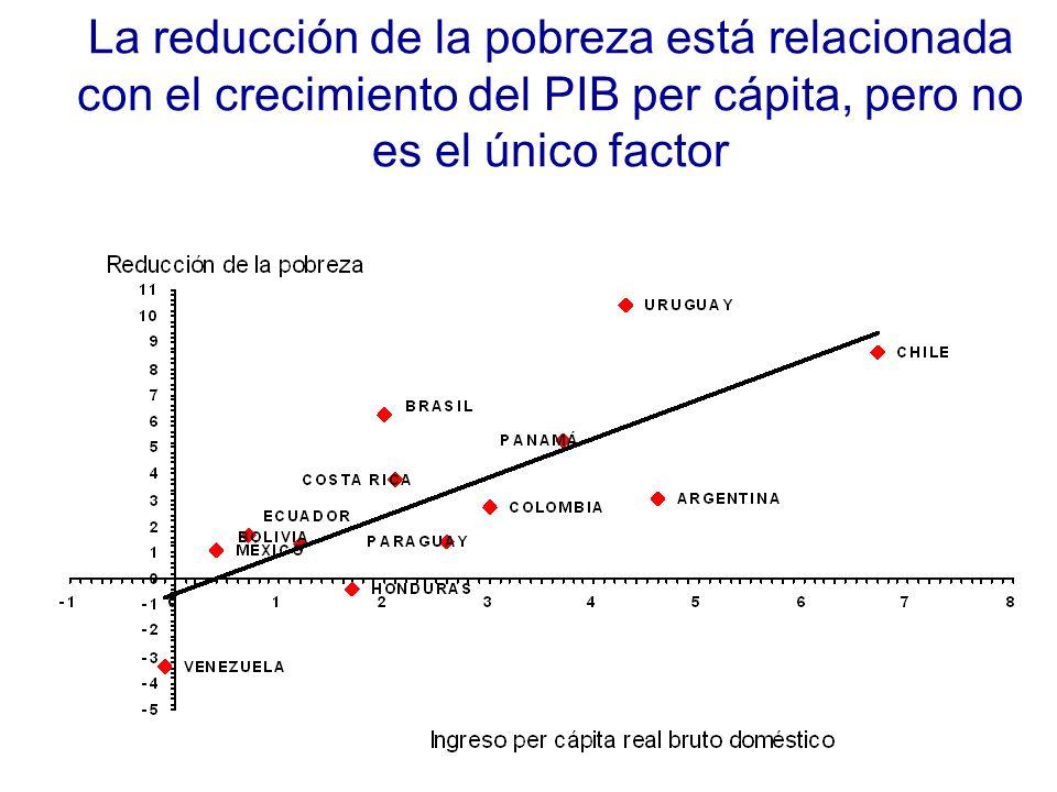 La reducción de la pobreza está relacionada con el crecimiento del PIB per cápita, pero no es el único factor